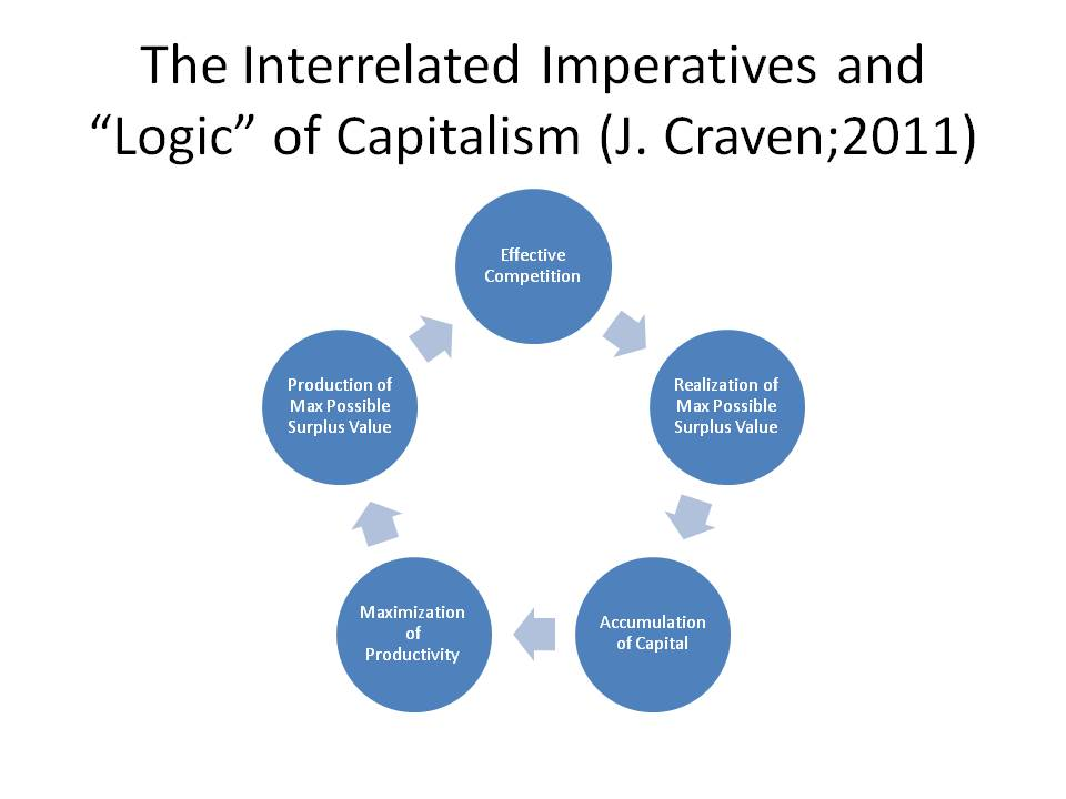 The imperative to minimize total costs (also incomes) to produce maximum possible  surplus value contradicts the imperative to realize maximum possible surplus value (sales, accounts receivable cleared low default rate)