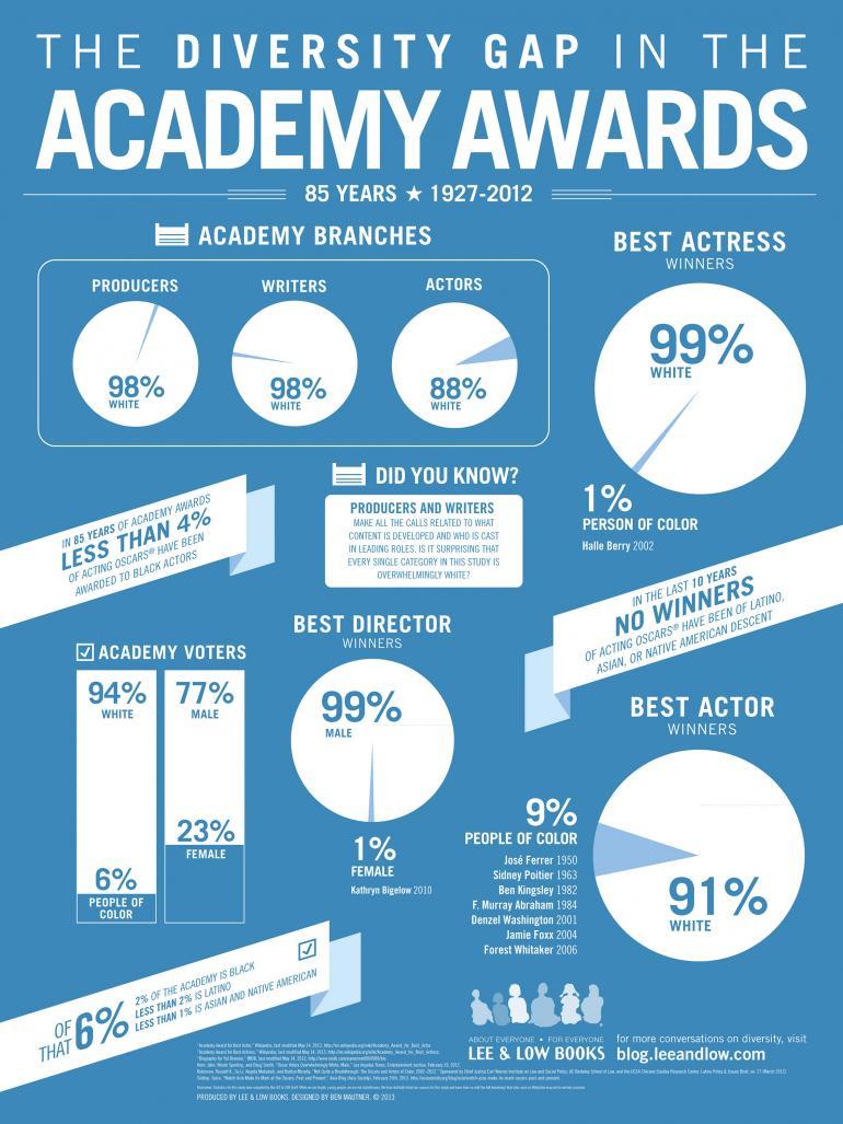 academyawardsinfographic-lg